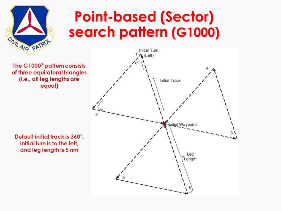 Point-based (Sector) search pattern (G1000)