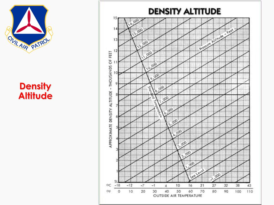 Density Altitude Compute density altitude for a given situation using a chart