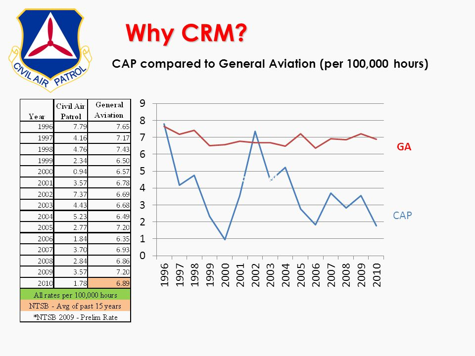 Why CRM CAP compared to General Aviation (per 100,000 hours)
