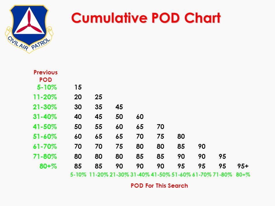 Cumulative POD Chart 5-10% 15 11-20% 20 25 21-30% 30 35 45