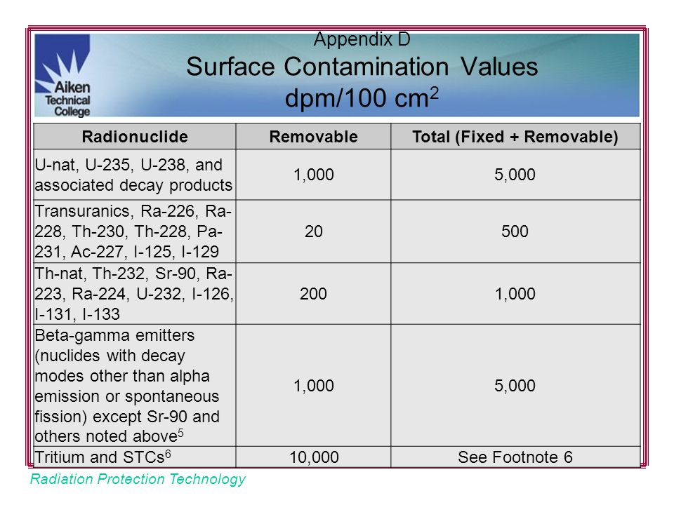 Appendix D Surface Contamination Values dpm/100 cm2
