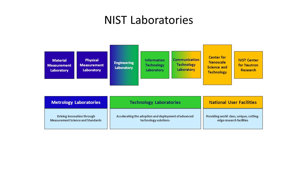 NIST Laboratories Metrology Laboratories Technology Laboratories