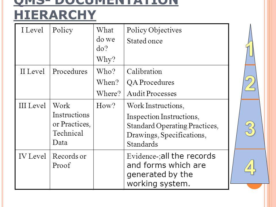 QMS- DOCUMENTATION HIERARCHY