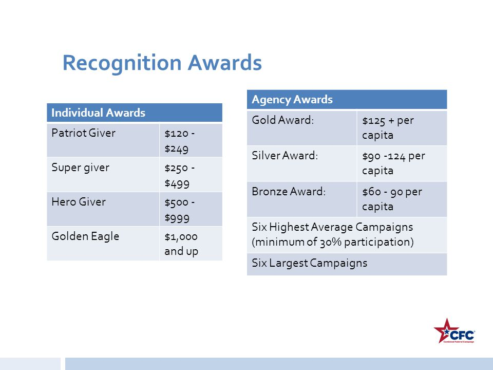Recognition Awards Agency Awards Gold Award: $125 + per capita