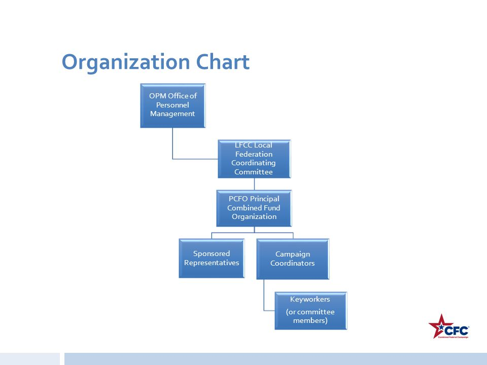 Organization Chart OPM Office of Personnel Management