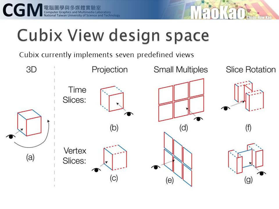 Cubix View design space