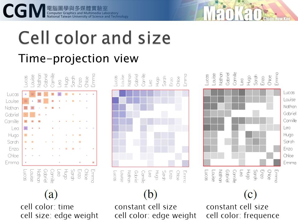Cell color and size Time-projection view cell color: time