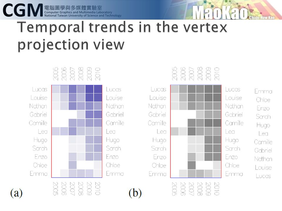 Temporal trends in the vertex projection view