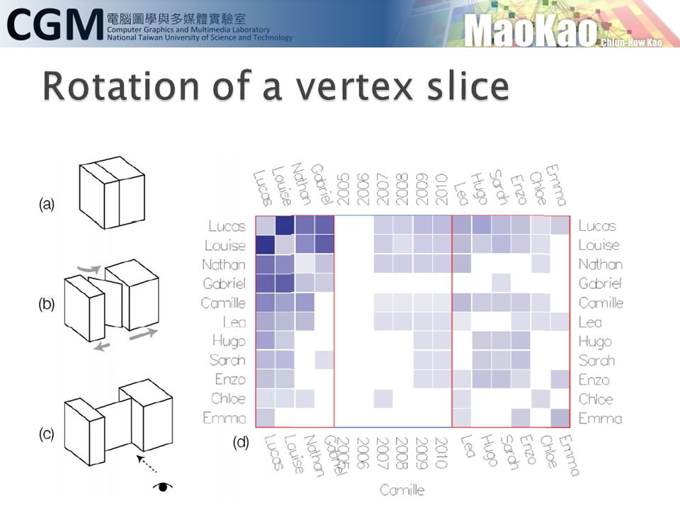 Rotation of a vertex slice