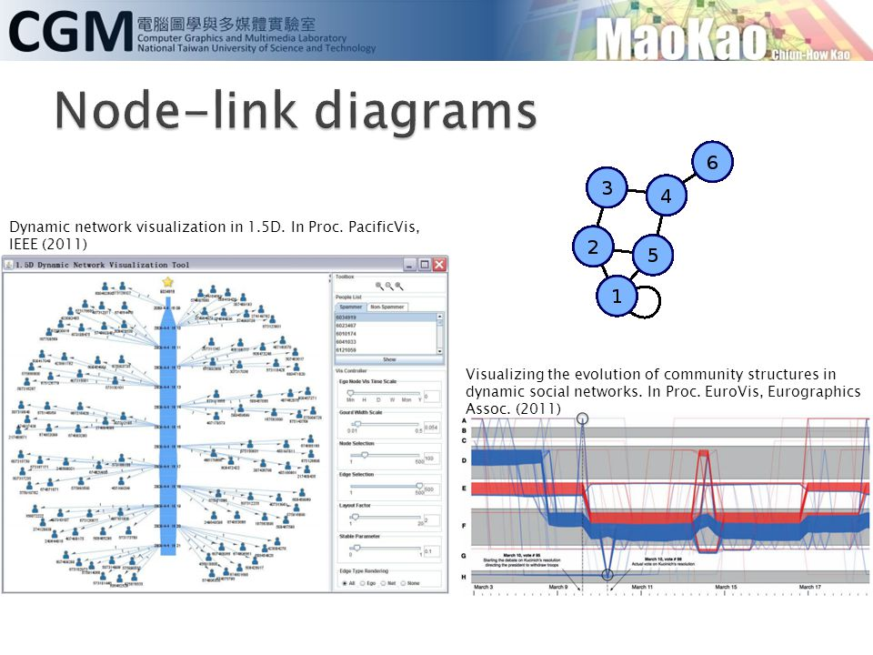 Node-link diagrams Dynamic network visualization in 1.5D. In Proc. PacificVis, IEEE (2011)