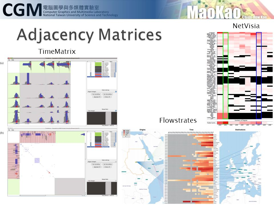 Adjacency Matrices NetVisia TimeMatrix Flowstrates