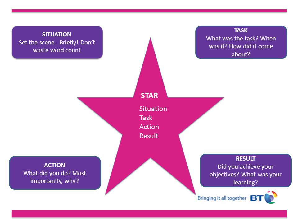 STAR Situation Task Action Result TASK SITUATION