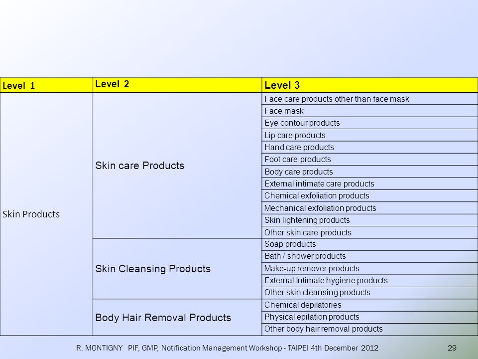 Skin Cleansing Products