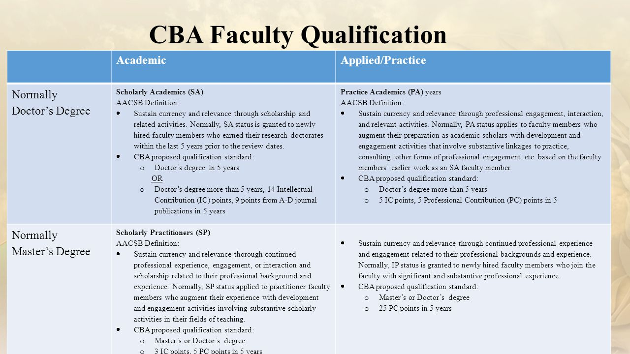 CBA Faculty Qualification