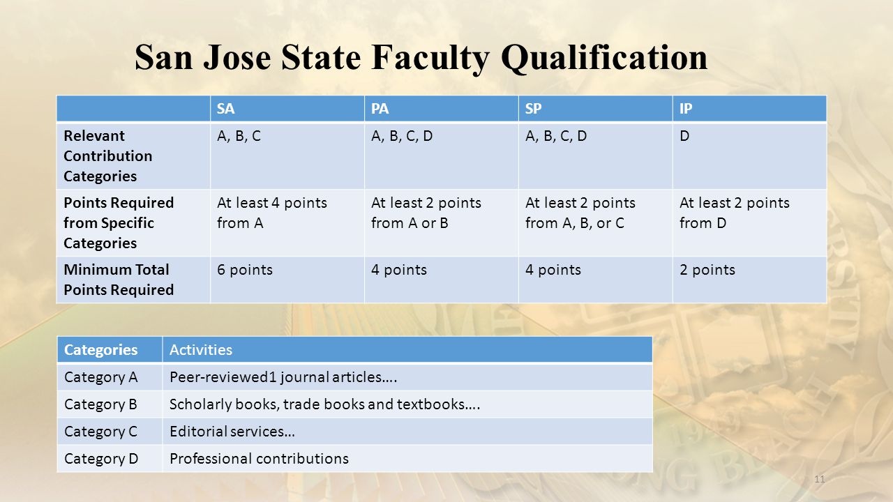 San Jose State Faculty Qualification