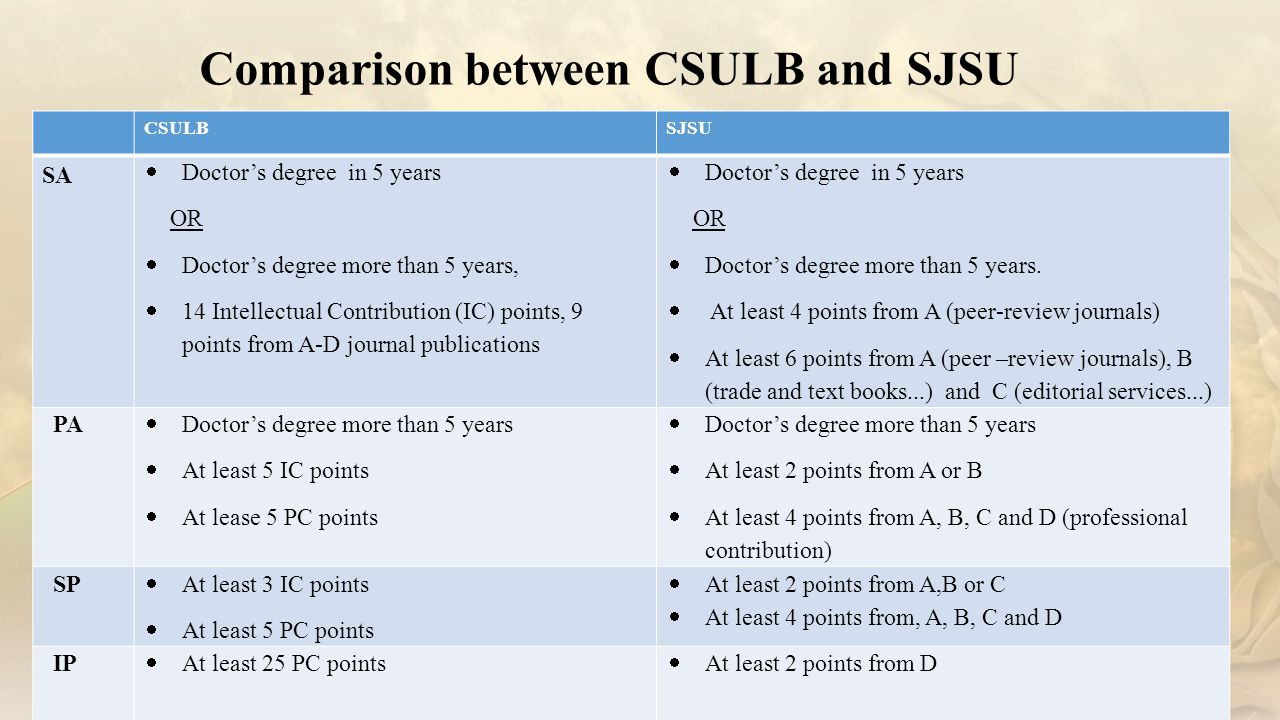 Comparison between CSULB and SJSU