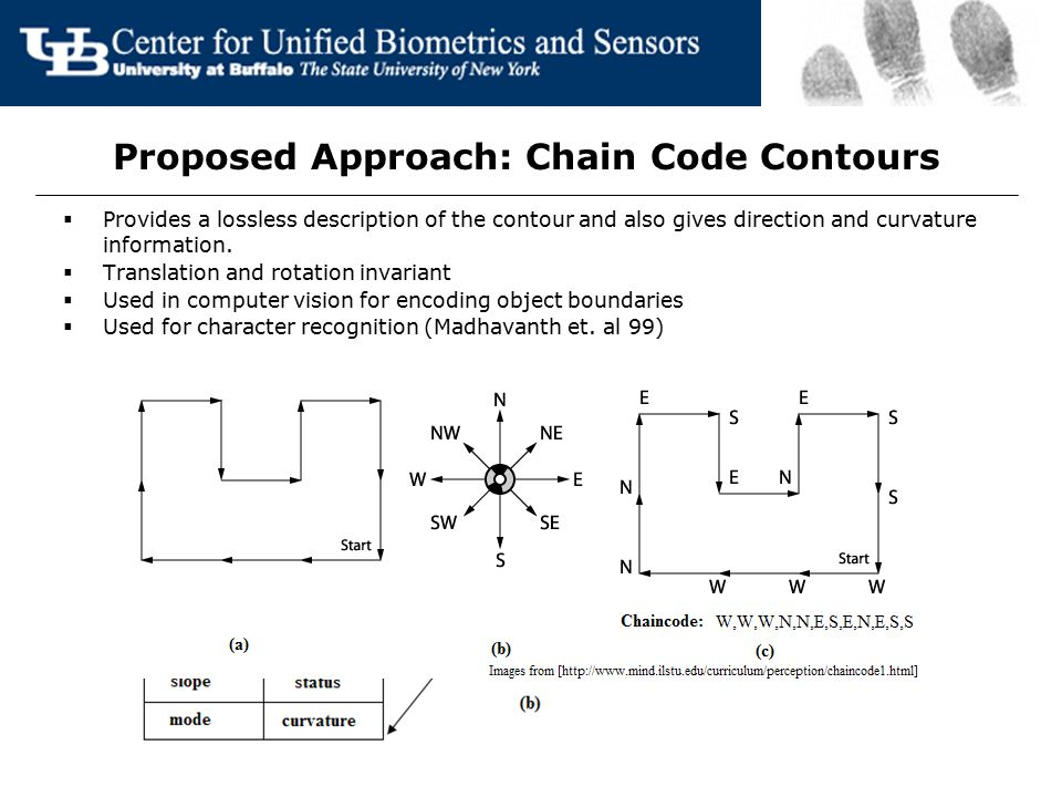 Proposed Approach: Chain Code Contours