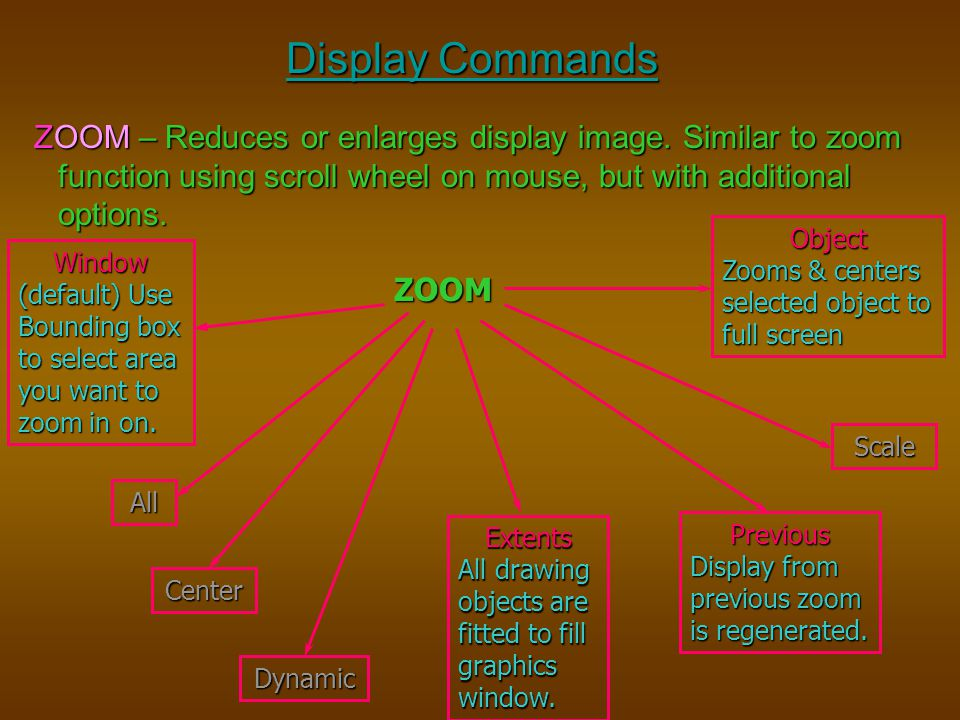 Display Commands ZOOM – Reduces or enlarges display image. Similar to zoom function using scroll wheel on mouse, but with additional options.