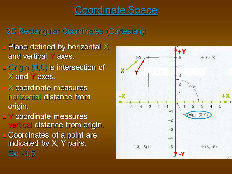 Coordinate Space 2D Rectangular Coordinates (Cartesian):