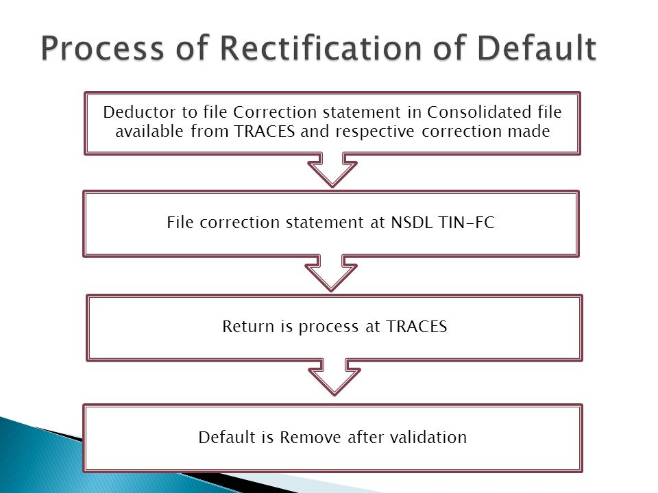 Process of Rectification of Default