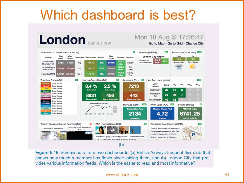 Which dashboard is best