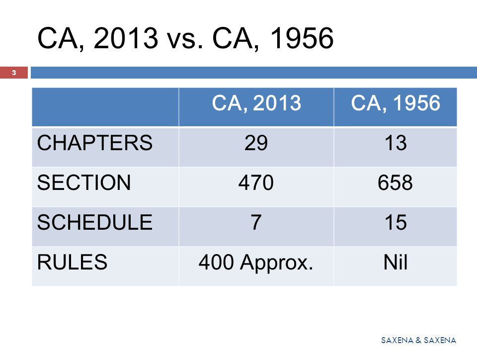CA, 2013 vs. CA, 1956 CA, 2013 CA, 1956 CHAPTERS 29 13 SECTION 470 658
