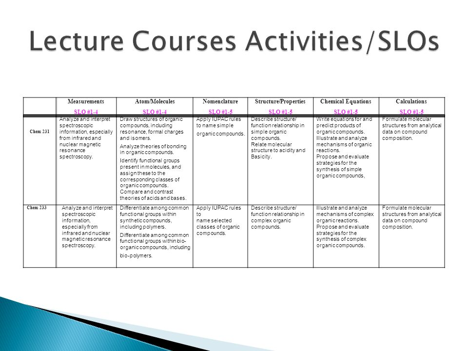 Lecture Courses Activities/SLOs