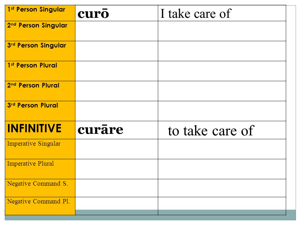 to take care of curō I take care of curāre INFINITIVE