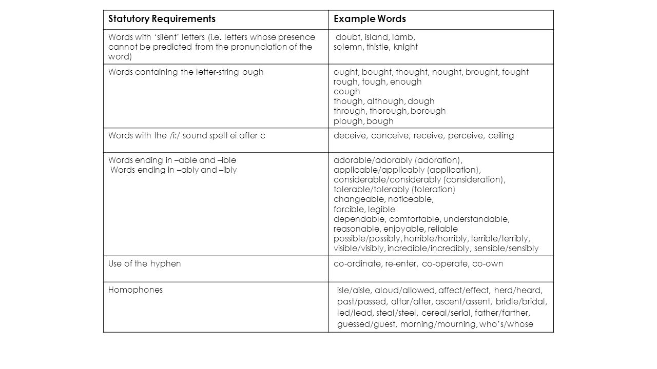 Statutory Requirements Example Words