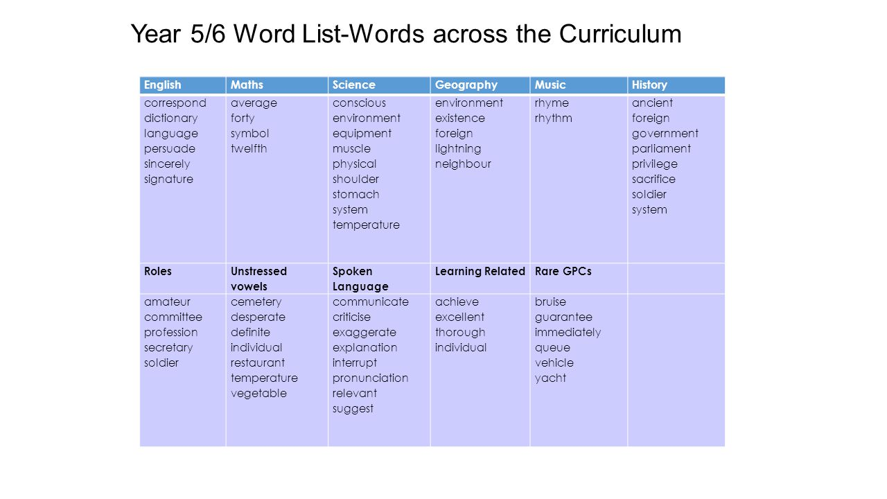 Year 5/6 Word List-Words across the Curriculum