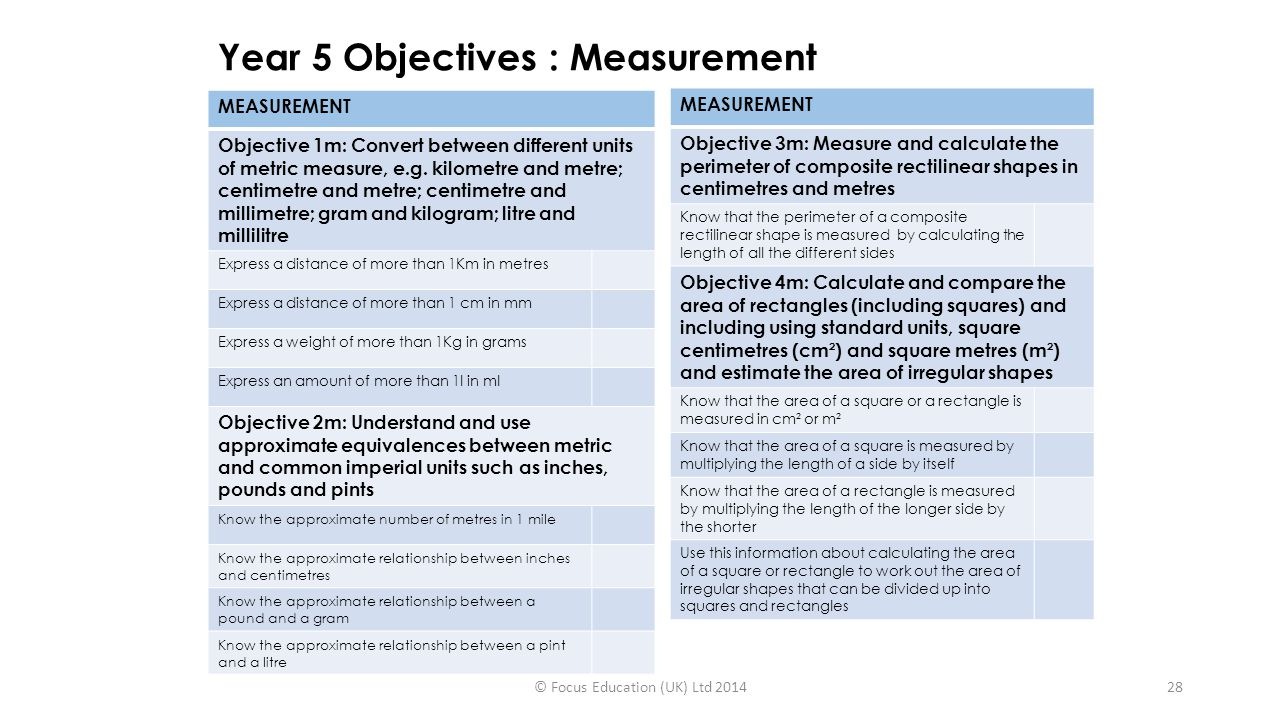 Year 5 Objectives : Measurement