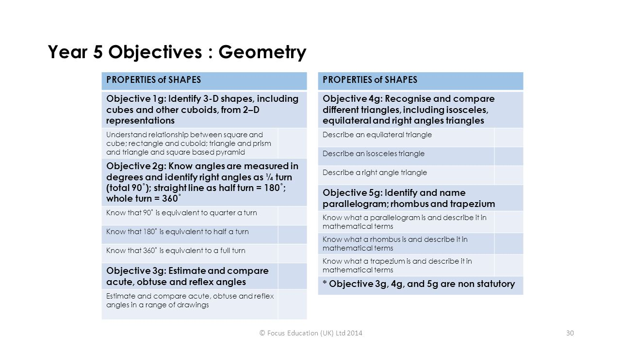 Year 5 Objectives : Geometry