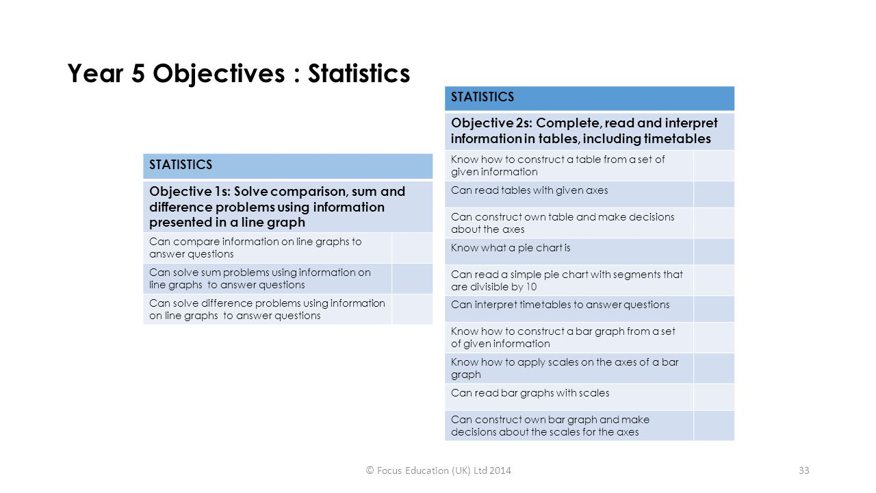 Year 5 Objectives : Statistics