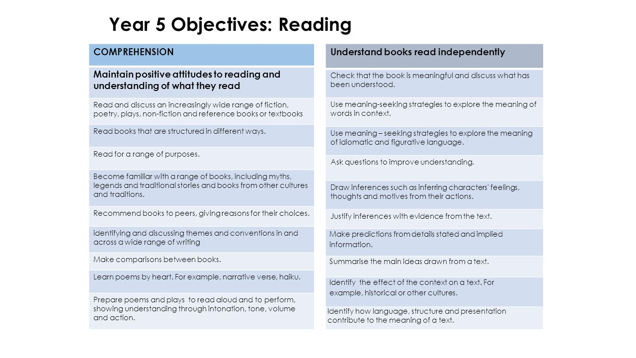Year 5 Objectives: Reading