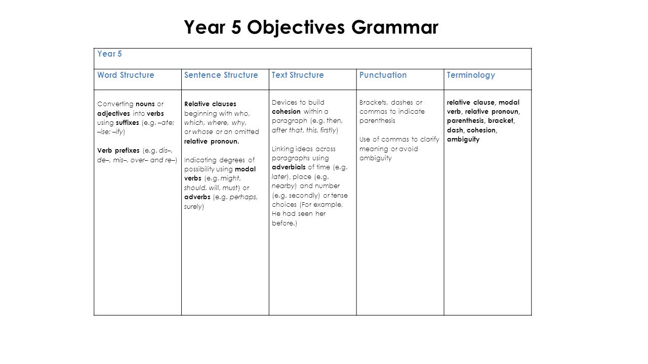 Year 5 Objectives Grammar