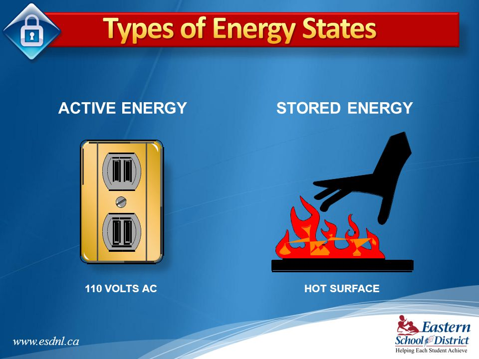 Types of Energy States ACTIVE ENERGY STORED ENERGY 110 VOLTS AC
