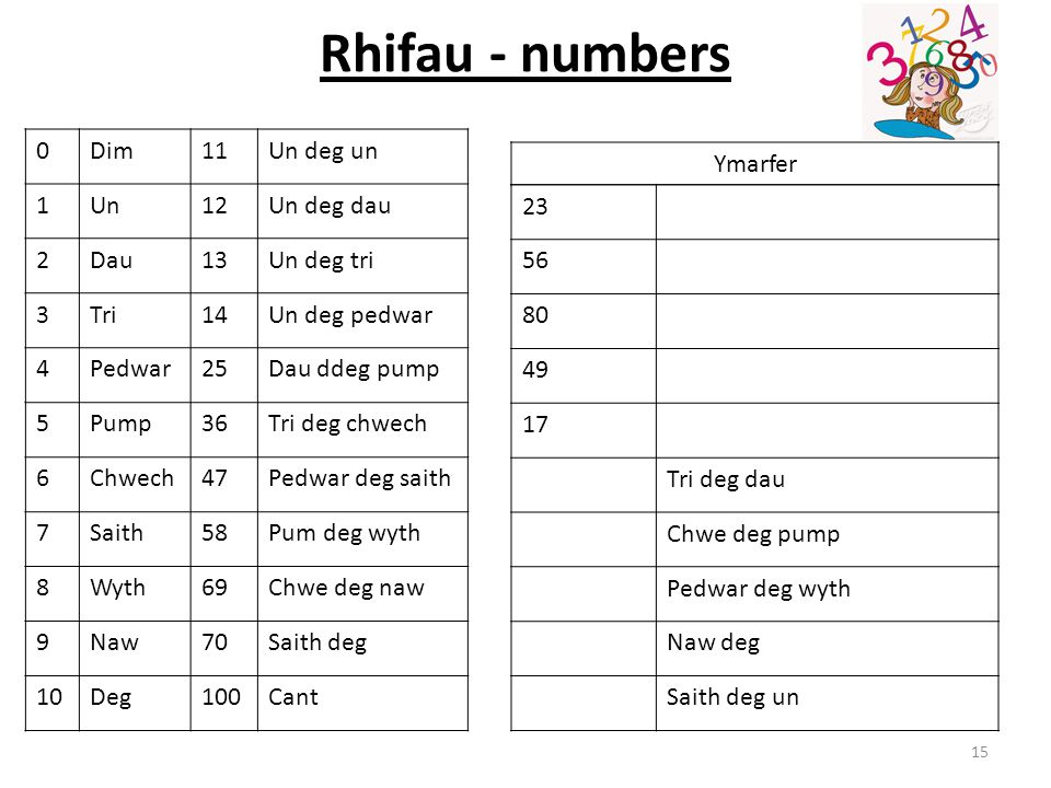 Rhifau - numbers Dim 11 Un deg un 1 Un 12 Un deg dau 2 Dau 13