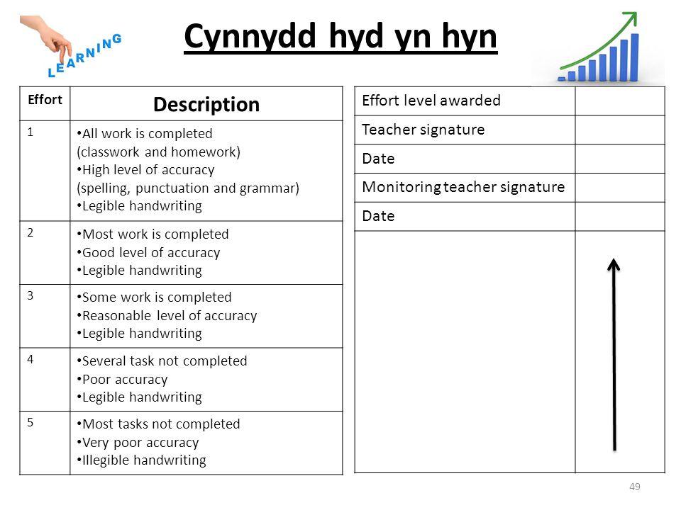 Cynnydd hyd yn hyn Description Effort level awarded Teacher signature