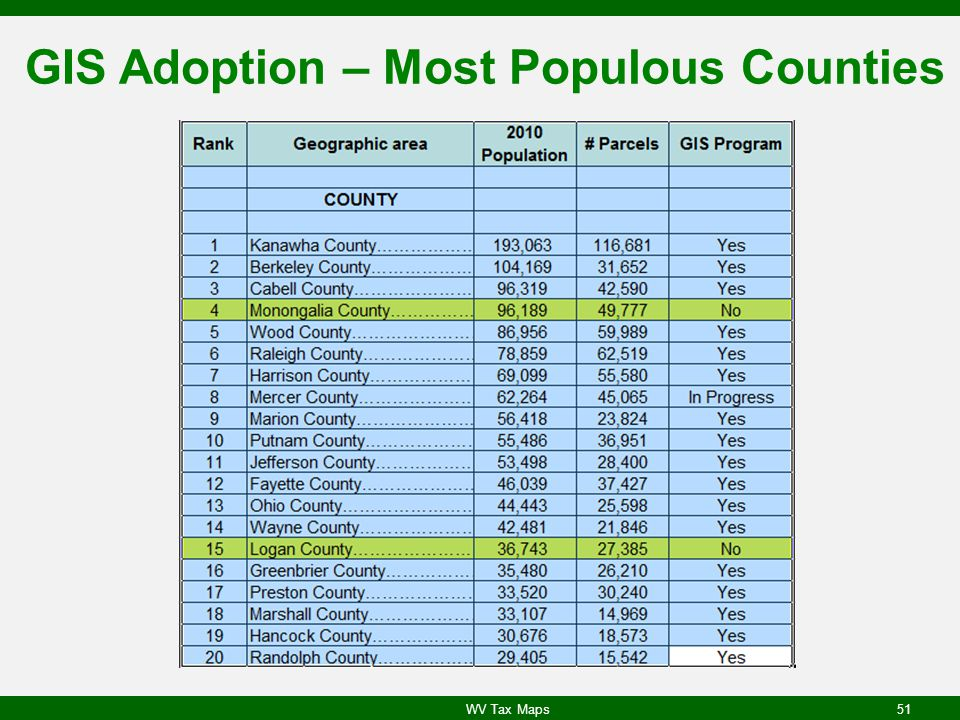 GIS Adoption – Most Populous Counties