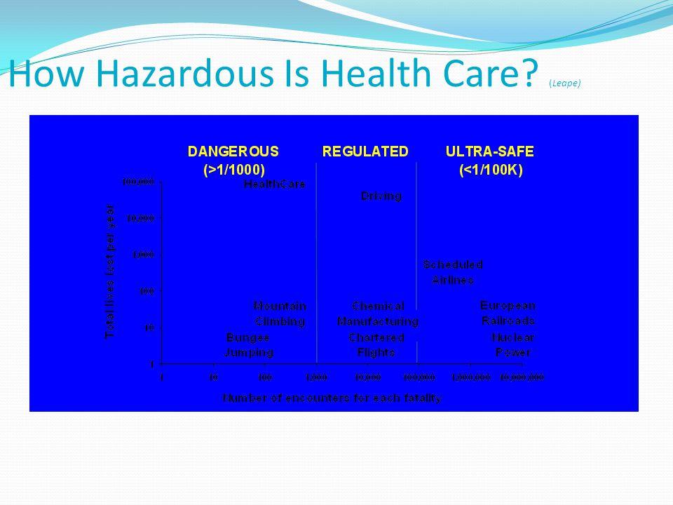 How Hazardous Is Health Care (Leape)