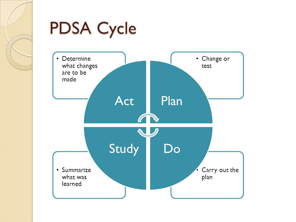 PDSA Cycle Act Plan Do Study Carry out the plan