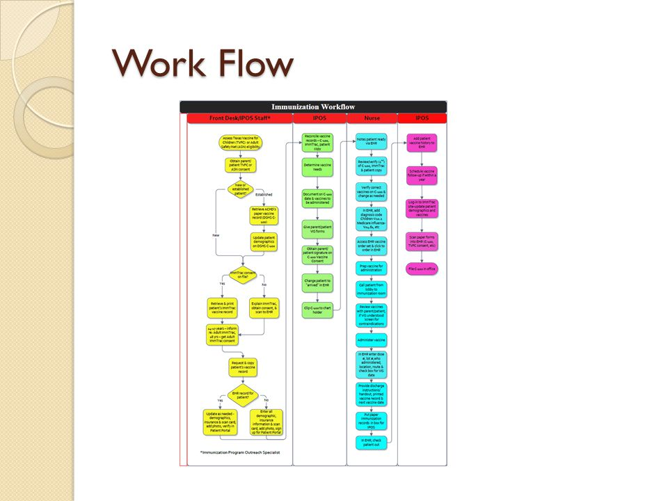 Work Flow Review workflow routinely to ensure consistency and no one added work-arounds to the process.