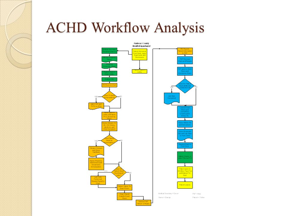 ACHD Workflow Analysis