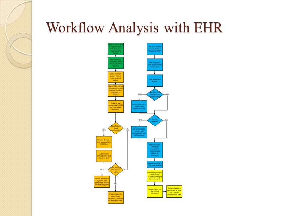 Workflow Analysis with EHR