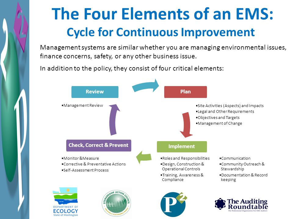 The Four Elements of an EMS: Cycle for Continuous Improvement