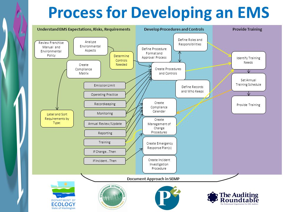 Process for Developing an EMS