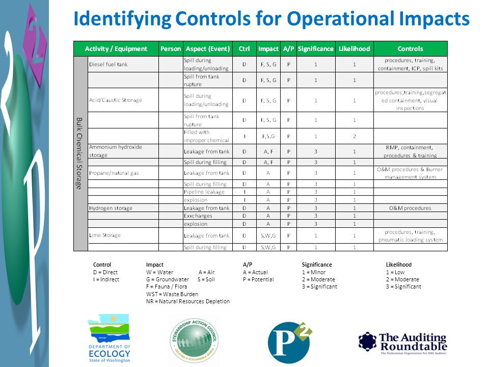 Identifying Controls for Operational Impacts