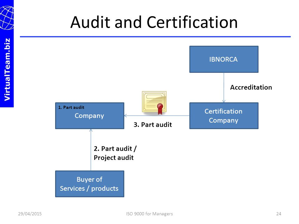 Audit and Certification