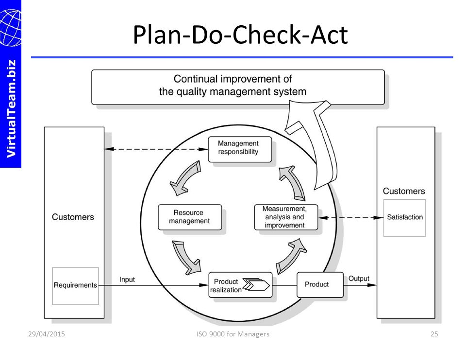 Plan-Do-Check-Act Plan: establish the objectives and processes necessary to deliver results in accordance with customer requirements and.