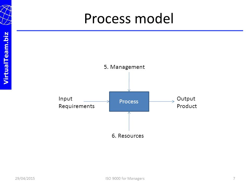 Process model 5. Management Process Input Requirements Output Product